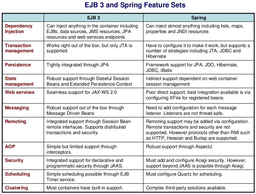 spring vs java J2EE, exam questions
